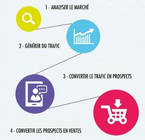 les-etapes-inbound-marketing